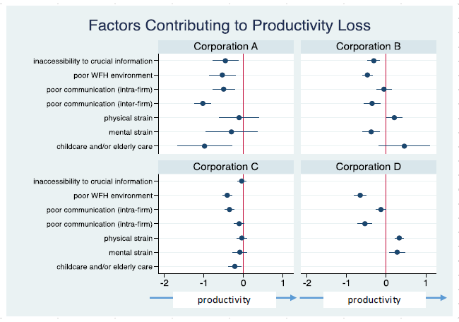 Figure 2. Factors Lowering Work Productivity (Replies of Employees Who Experienced Remote Working)