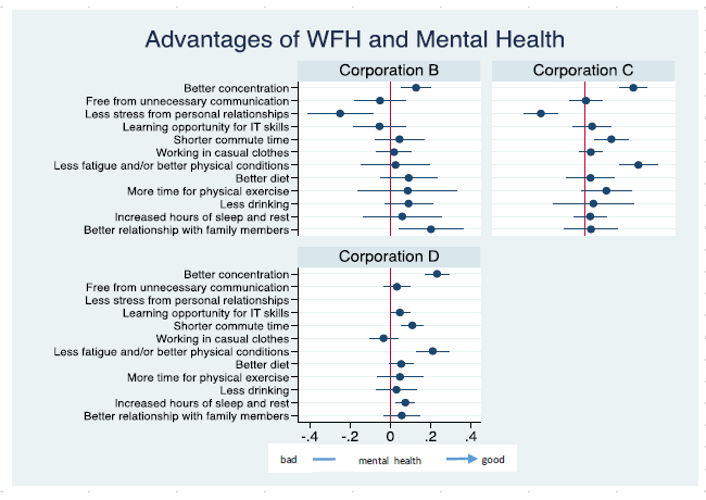 Figure 3. Advantages of Remote Working and the Effects on Mental Health