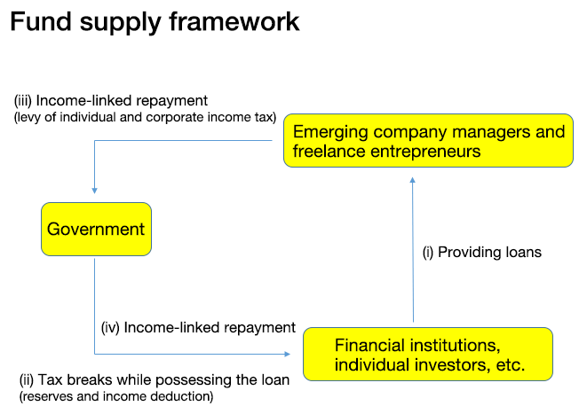 Figure: Fund Supply Framework