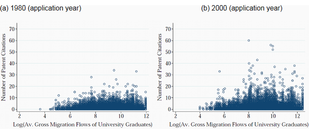Figure 1. Number of Patent Citations and Gross Migration Flows
