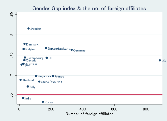 Figure 1. Global Gender Gap Index and the Number of Foreign Affiliates