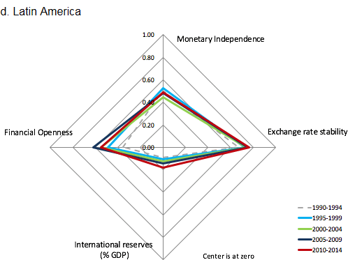 Figure 2 The 'Diamond Charts': Variation of the Trilemma and International Reserve Configurations Across Different Country Groups
