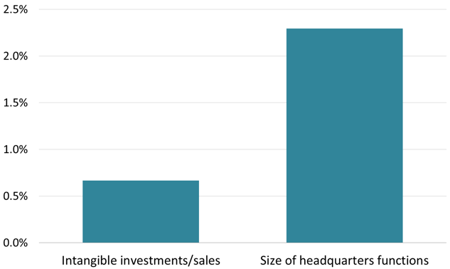 Figure 2 Intangible Investments/headquarter Functions of FGPs