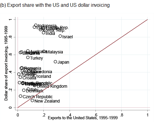 Figure 1. Major Currency Share and Export Share for Major-Currency Country's Trade Partners (b) Export share with the US and US dollar invoicing