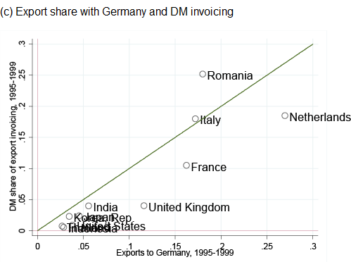 Figure 1. Major Currency Share and Export Share for Major-Currency Country's Trade Partners (c) Export share with Germany and DM invoicing