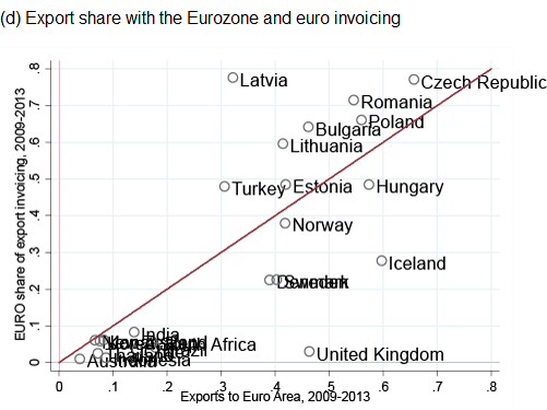 Figure 1. Major Currency Share and Export Share for Major-Currency Country's Trade Partners (d) Export share with the Eurozone and euro invoicing