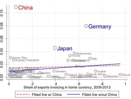 Figure 3. Home Currency Invoicing and the World Export Share, Average 2009-13