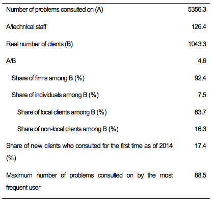 Table 2. Type of Clients and Frequency of Technical Consultation