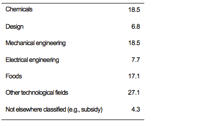 Table 3. Technological Fields to Which the Problem is Most Closely Related (%)