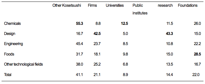 Table 6. Other Sources of Knowledge to Which Kosetsushi Connected Clients with Unsolved Problems by Type of Problems Kosetsushi Solved Most Frequently (%)