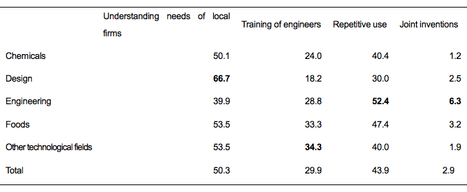 Table 7. Perceived Effects of Technical Consultation by Type of Problems Kosetsushi Solved Most Frequently (%)