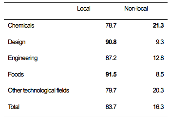 Table 8. Share of Local and Non-Local Clients by Type of Problems Kosetsushi Solved Most Frequently (%)