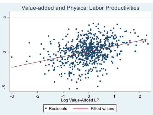 Figure 2 Publishers' Value-added and Physical Productivities