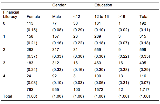 Table 2 Financial Literacy in Japan by Gender and Education Level