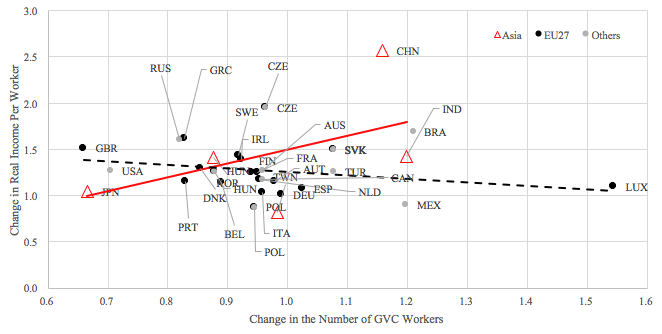 Figure 1. Change in Employment Versus Change in Real Income Per Worker in Manufacturers GVCs, 1995-2009 (1995 = 1)