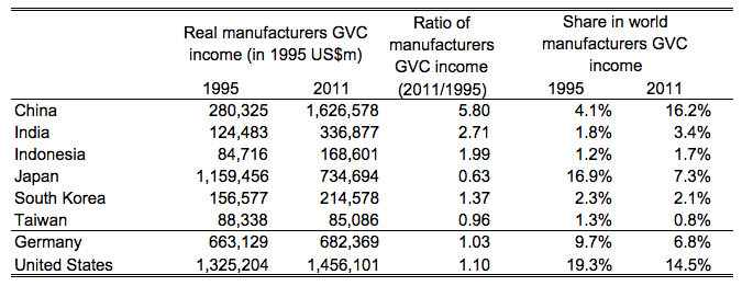 Table 1. Real Manufacturers GVC Income in Asian Countries