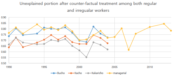 Figure 2. The Trend of Glass Ceiling Among Regular Workers in Korea from 1990 to 2013
