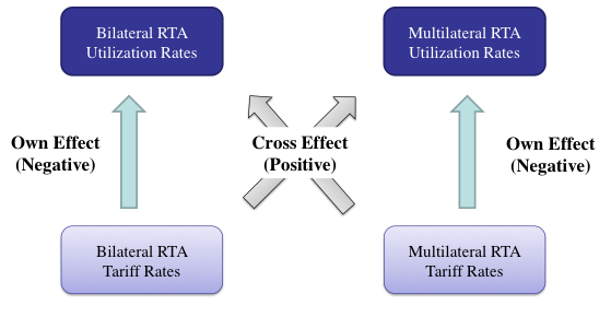 Figure 1. Own and Cross Effects