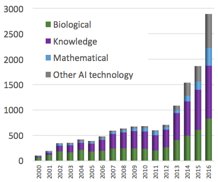 b) Number of AI Patents Granted by Technology