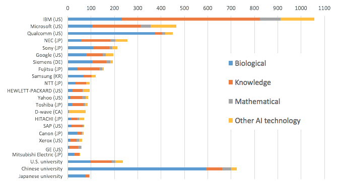 Figure 2. Number of AI Patents Granted and Technology Portfolios, 2000 to 2016