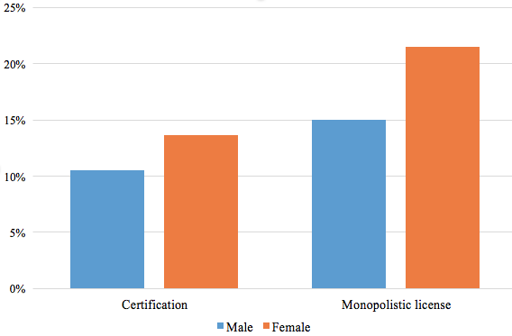 Figure 1. Possession of Occupational Licenses and the Probability of Labour Participation