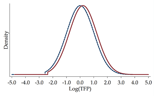 Figure 1. Comparing Entire Productivity Distributions Between Large and Small Cities (a) Agglomeration Economies (Same selection)