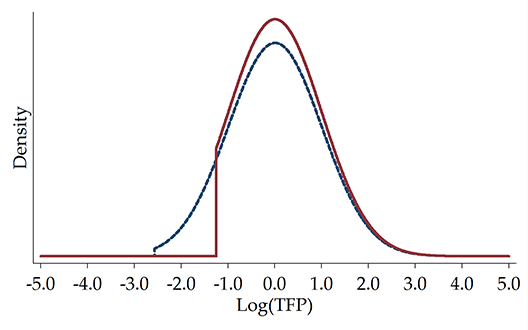 Figure 1. Comparing Entire Productivity Distributions Between Large and Small Cities (b) Stronger Selection in Larger Cities (Same agglomeration economies)