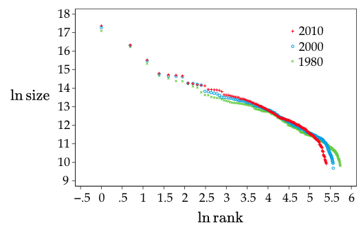 Figure 1. Rank-Size Distribution of Cities in Japan