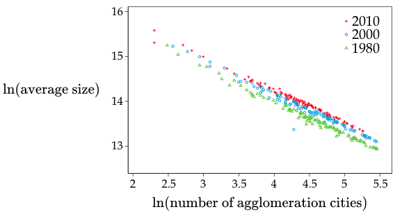 Figure 2. Number and Average Size of Agglomeration Cities of Manufacturing Industries in Japann