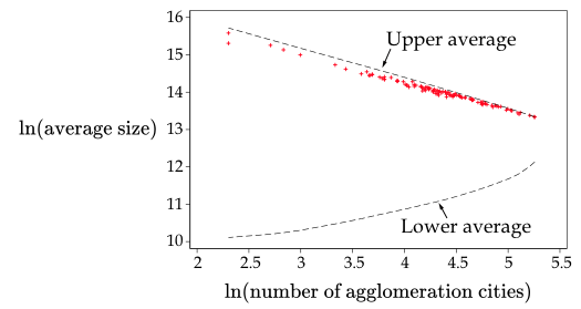 Figure 3. Upper and Lower Bounds for the Average Size of Agglomeration Cities
