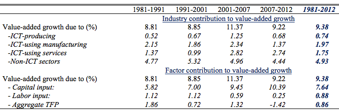 Table 1. Sources of Aggregate Value-Added Growth in China, 1981-2012 (Contributions are weighted-growth rate in percentage points)