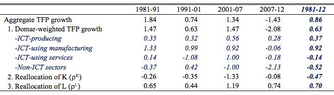 Table 2. Decomposition of China's Aggregate TFP Growth, 1981-2012 (Contributions shown in Items 1-3 are weighted-growth rate in percentage points)