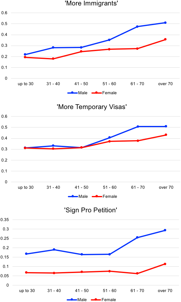 Figure 1. Effects of Age (Proportion of positive responses, no information treatment)