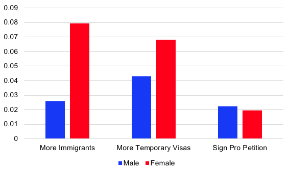 Figure 3. Effects of Educational Background on Attitudes towards Immigration (Difference between tertiary educated and non-tertiary educated)