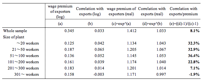 Table 1. Pure Effect of Exports on Wage Premiums of Exporting Plants