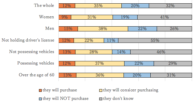 Figure 1. Purchase Intention for Fully Automated Driving Systems by Consumer Characteristics
