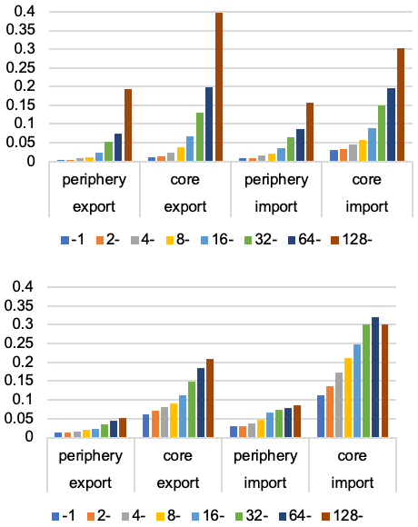 Figure 1. Proportion of Exporters and Importers by Firm Size (number of employees), Core/Periphery, Manufacturing (top) and Wholesale (bottom)