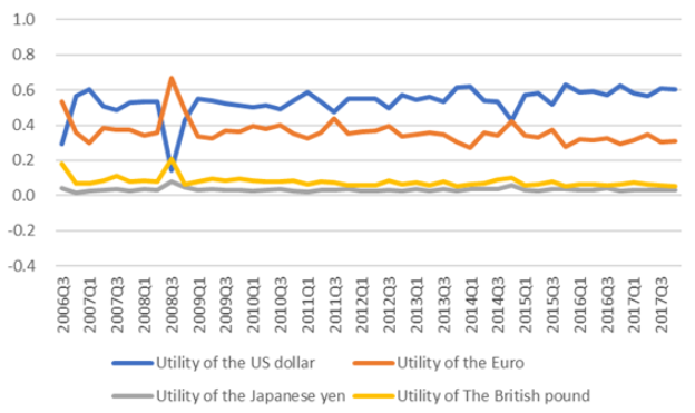 Figure 1. Utility of International Currencies