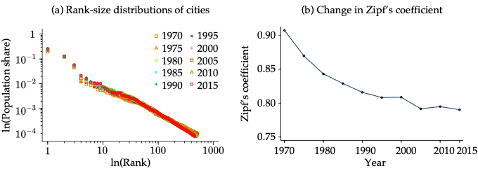 Figure 2. Size Distribution in Japanese Cities for 1970-2015
