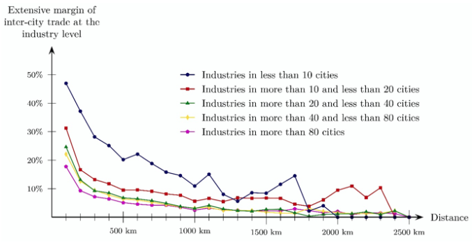 Figure 1. Export Probabilities Over Varying Distances by Industry Category in Japan