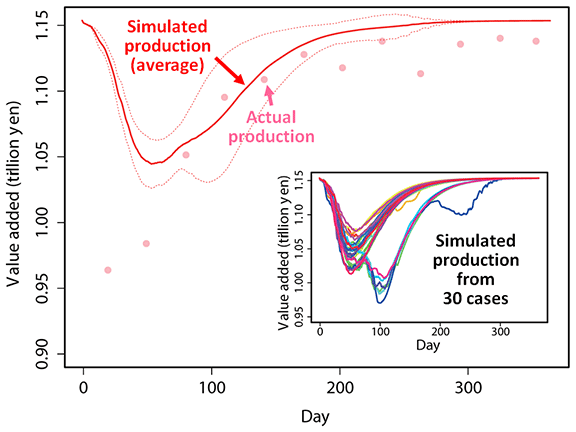 Figure 1. Simulation Results