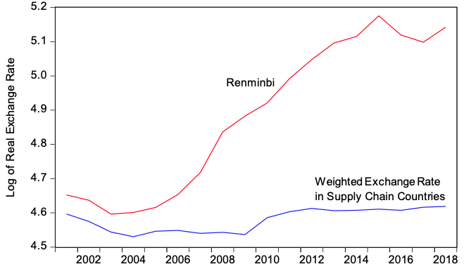 Figure 2. The Renminbi Real Exchange Rate and Weighted Exchange Rates in Supply Chain Countries Relative to the 17 Leading Importers of China's Electronics Goods