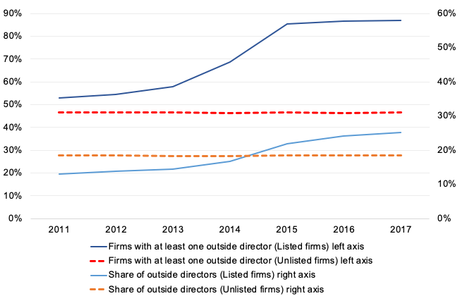 Figure 1.The Trend in Outside Directors in Japanese Listed and Unlisted Firms, 2011-2017