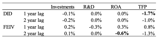 Table 1. Effects of increasing outside directors on investments/firm performance in Japan