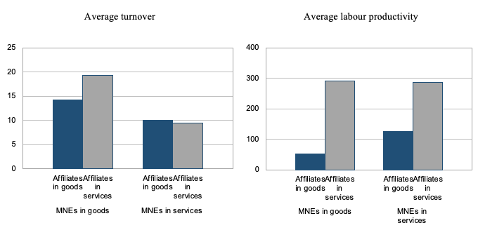 Figure 1. Foreign Affiliate Sales and Labour Productivity, by Main Activity