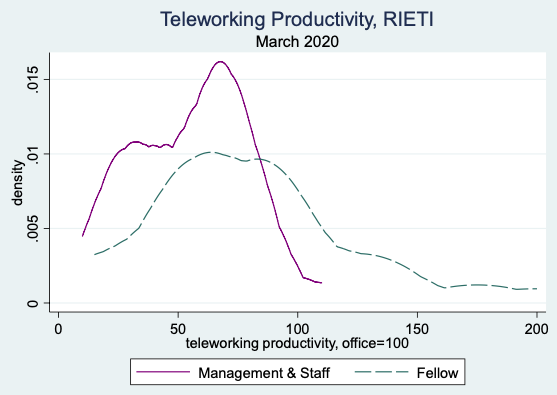 Figure 1. Distribution of Productivity at Home