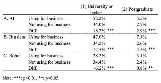 Table 1. Use of Automation Technologies and Education of Employees