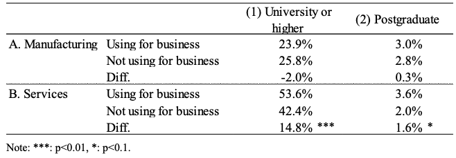 Table 2. Use of Robots and Education of Employees