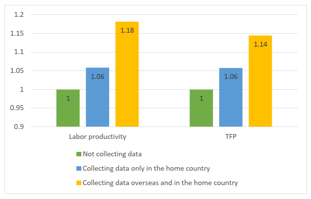 Figure 1. Productivity Comparison of Firms Grouped by Their Data Collection Activities