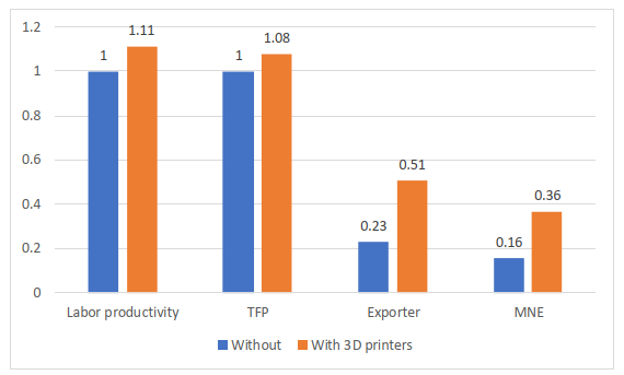 Figure 2. Productivity Comparison of Firms with and without 3D Printers